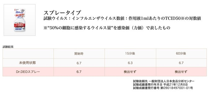 試験ウイルス:インフルエンザウイルス数値:作用液1mlあたりのTCID50※の対数値