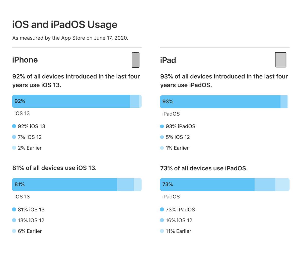 最新 iOS 13にアップデートしたiPhoneが80%以上に