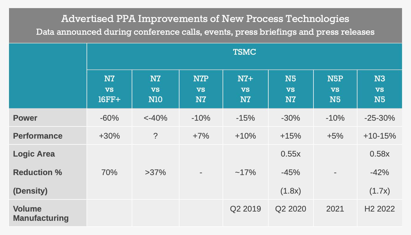 iPhone 12の性能、「iPhone 11より確実に早くなる」ことをTSMCが数値で証明