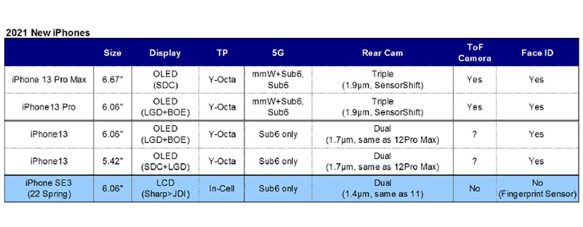 気が早い? iPhone 13は劇的進化、「カメラ 大型センサー」と「ProMotion」搭載 2021年発売か