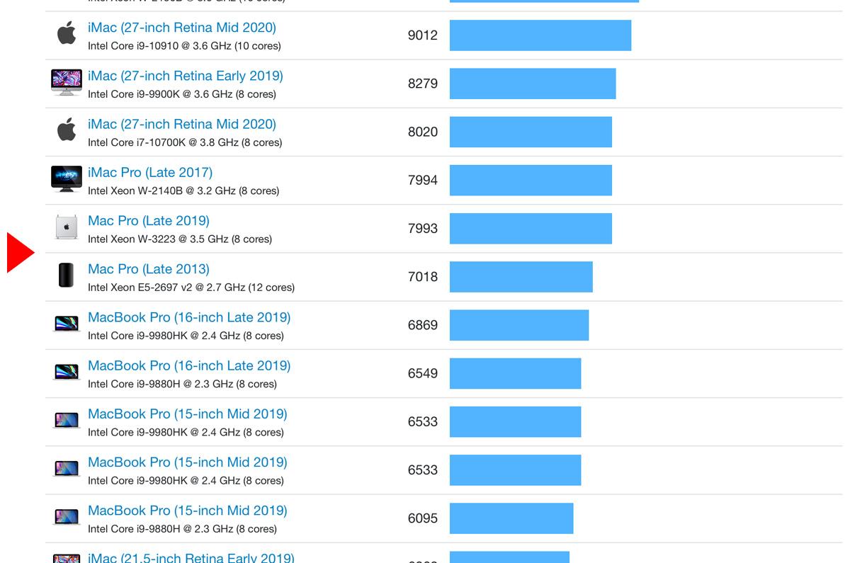 M1チップ搭載Mac、格上の「Intel i9搭載MacBook Pro 16よりも爆速」 / ベンチマーク結果、i9-10910を引き離す性能