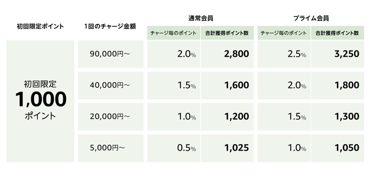もうすぐ終了 Amazonギフト券 5 000円チャージで1 000ポイント付与 ポイント増量キャンペーン2