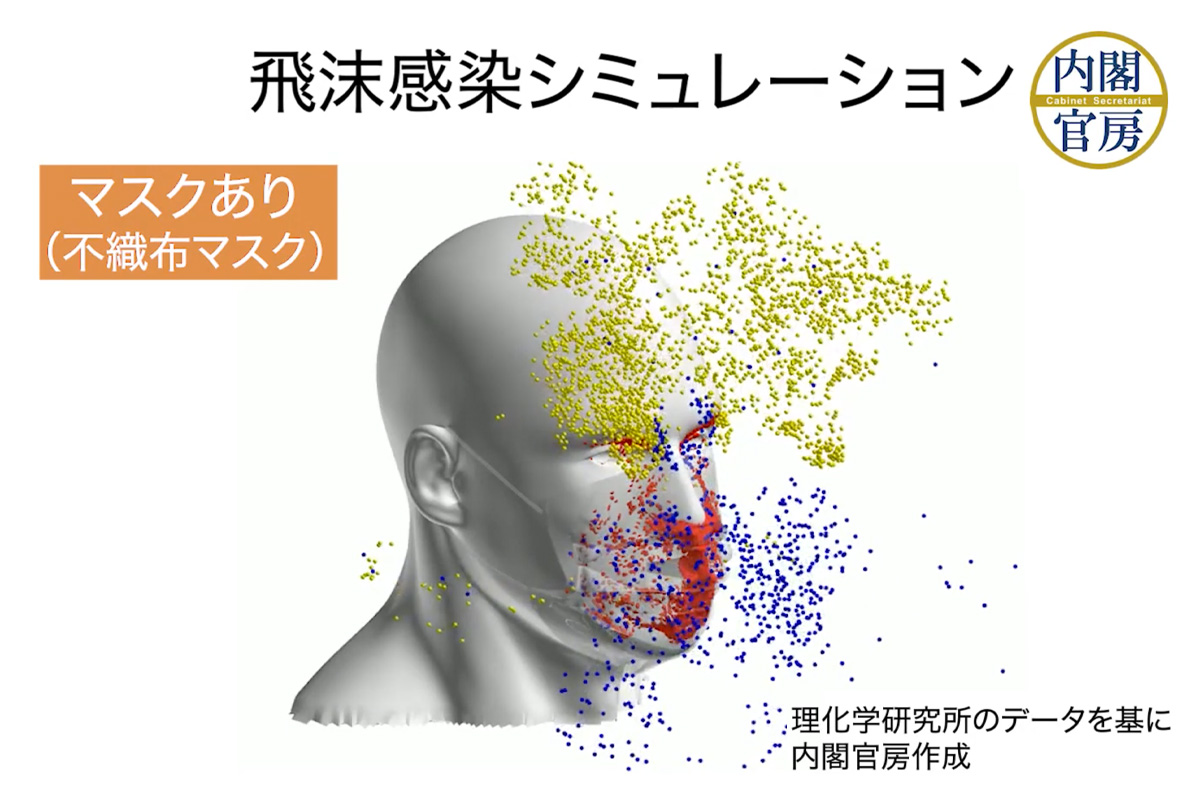 内閣官房、マスク「着用しても25%の飛沫を吸入してしまう」 / コロナ対策に有効なもの